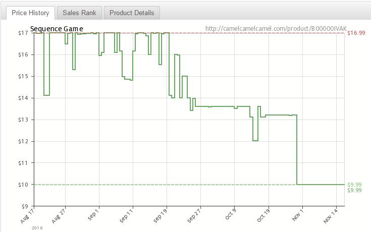 Как да следим дали цените се променят в Amazon