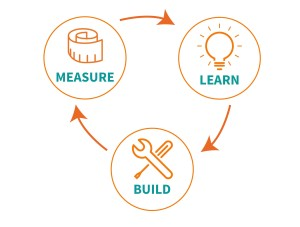 Lean-startup-image-Peter-post