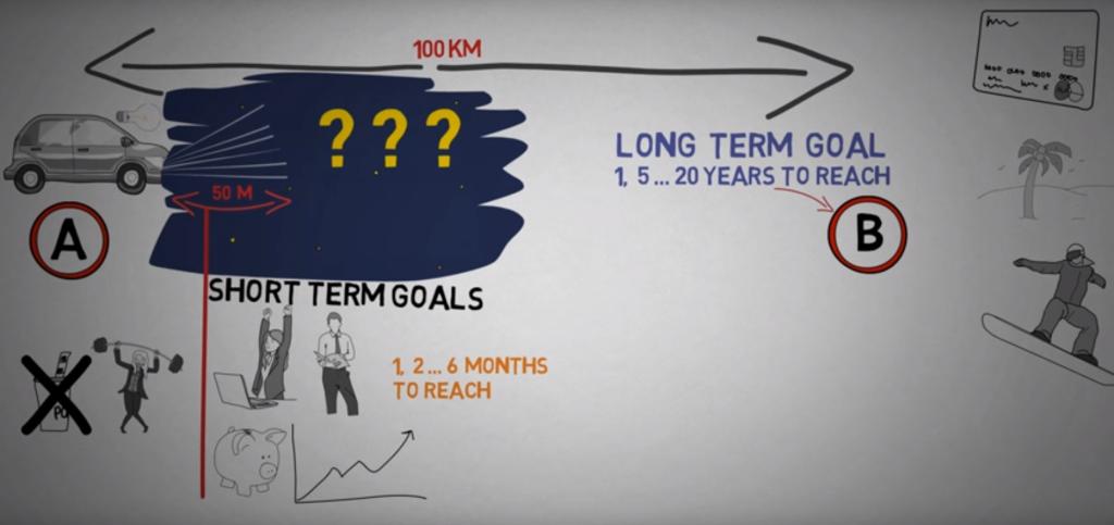Short vs long term