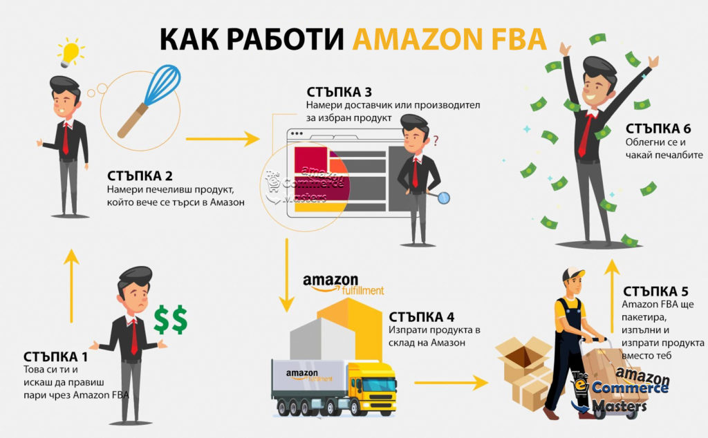 Как работи Amazon FBA?